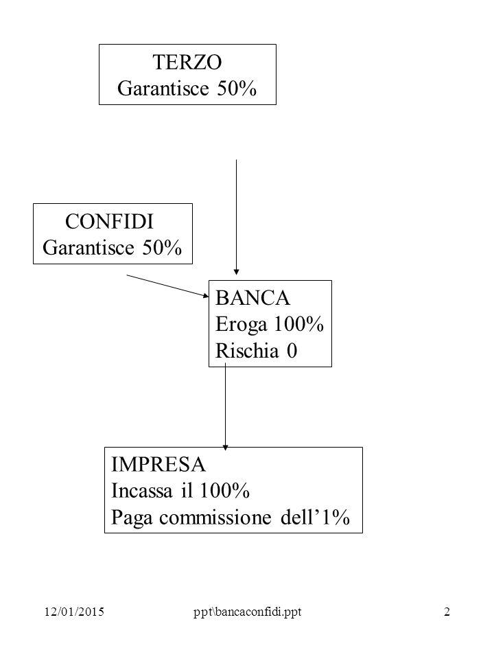 12/01/2015ppt\bancaconfidi.ppt2 TERZO Garantisce 50% CONFIDI Garantisce 50% BANCA Eroga 100% Rischia 0 IMPRESA Incassa il 100% Paga commissione dell'1%