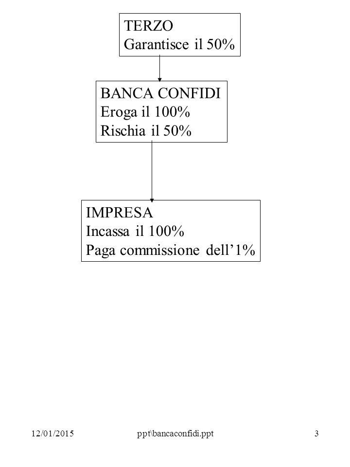 12/01/2015ppt\bancaconfidi.ppt3 TERZO Garantisce il 50% BANCA CONFIDI Eroga il 100% Rischia il 50% IMPRESA Incassa il 100% Paga commissione dell'1%