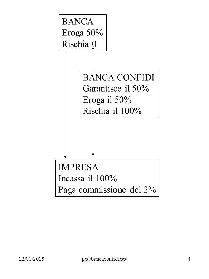 12/01/2015ppt\bancaconfidi.ppt4 BANCA Eroga 50% Rischia 0 BANCA CONFIDI Garantisce il 50% Eroga il 50% Rischia il 100% IMPRESA Incassa il 100% Paga commissione del 2%