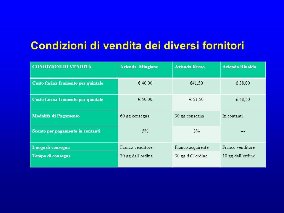 Condizioni di vendita dei diversi fornitori CONDIZIONI DI VENDITAAzienda MingioneAzienda RussoAzienda Rinaldo Costo farina frumento per quintale€ 40,00€41,50€ 38,00 Costo farina frumento per quintale€ 50,00€ 51,50€ 48,50 Modalità di Pagamento60 gg consegna30 gg consegnaIn contanti Sconto per pagamento in contanti5%3%--- Luogo di consegnaFranco venditoreFranco acquirenteFranco venditore Tempo di consegna30 gg dall'ordina30 gg dall'ordine10 gg dall'ordine