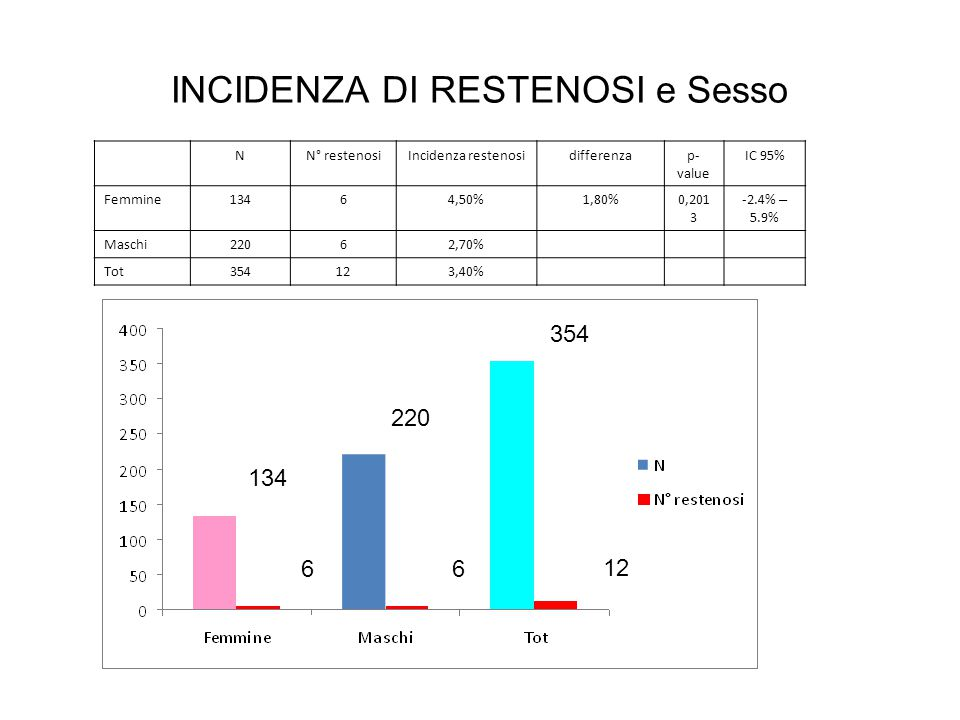 INCIDENZA DI RESTENOSI e Sesso 134 220 354 66 12 NN° restenosiIncidenza restenosidifferenzap- value IC 95% Femmine13464,50%1,80%0,201 3 -2.4% – 5.9% M