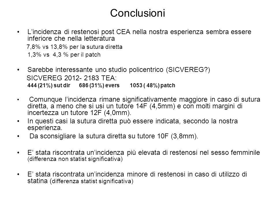 Conclusioni L'incidenza di restenosi post CEA nella nostra esperienza sembra essere inferiore che nella letteratura 7,8% vs 13,8% per la sutura dirett