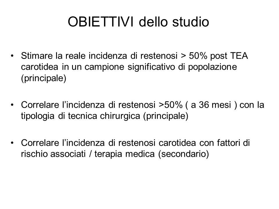 OBIETTIVI dello studio Stimare la reale incidenza di restenosi > 50% post TEA carotidea in un campione significativo di popolazione (principale) Corre