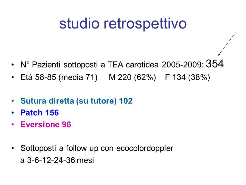 studio retrospettivo N° Pazienti sottoposti a TEA carotidea 2005-2009: 354 Età 58-85 (media 71) M 220 (62%) F 134 (38%) Sutura diretta (su tutore) 102