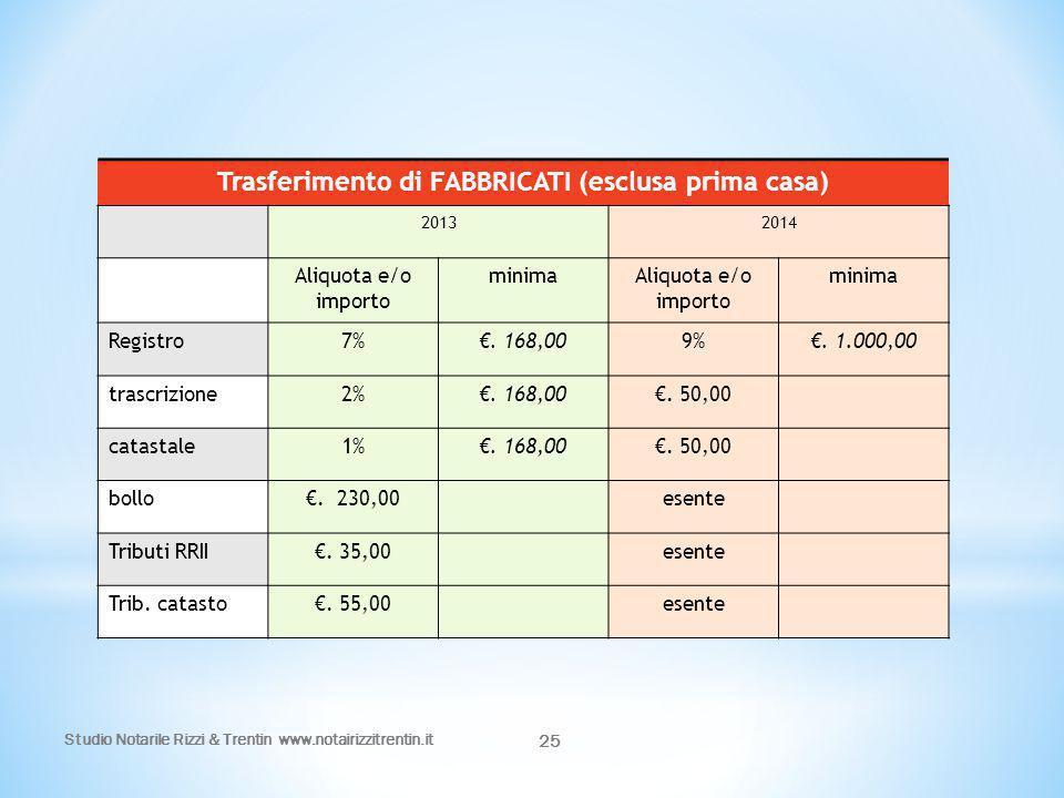 25 Trasferimento di FABBRICATI (esclusa prima casa) 20132014 Aliquota e/o importo minimaAliquota e/o importo minima Registro7%€. 168,009%€. 1.000,00 t
