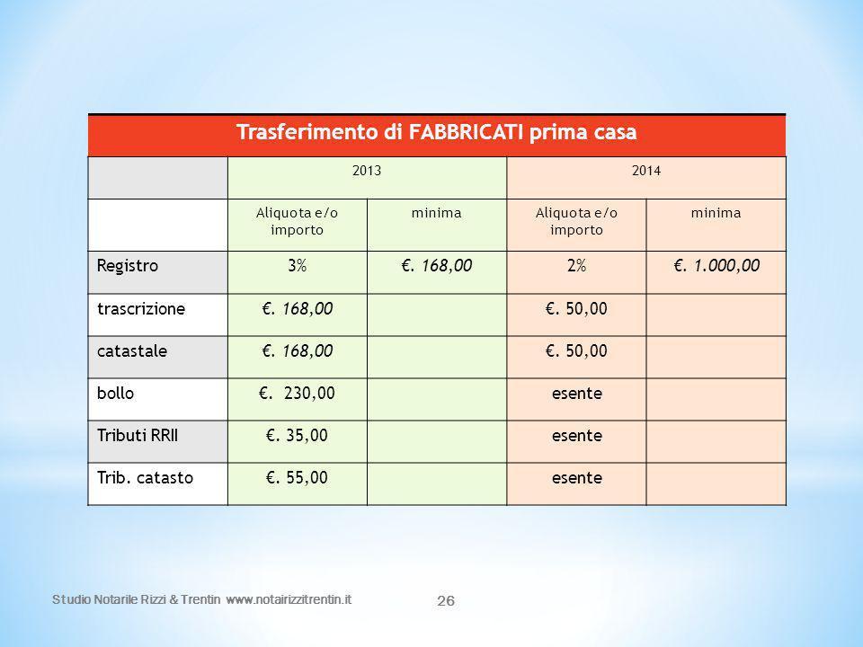 Studio Notarile Rizzi & Trentin www.notairizzitrentin.it 26 Trasferimento di FABBRICATI prima casa 20132014 Aliquota e/o importo minimaAliquota e/o im