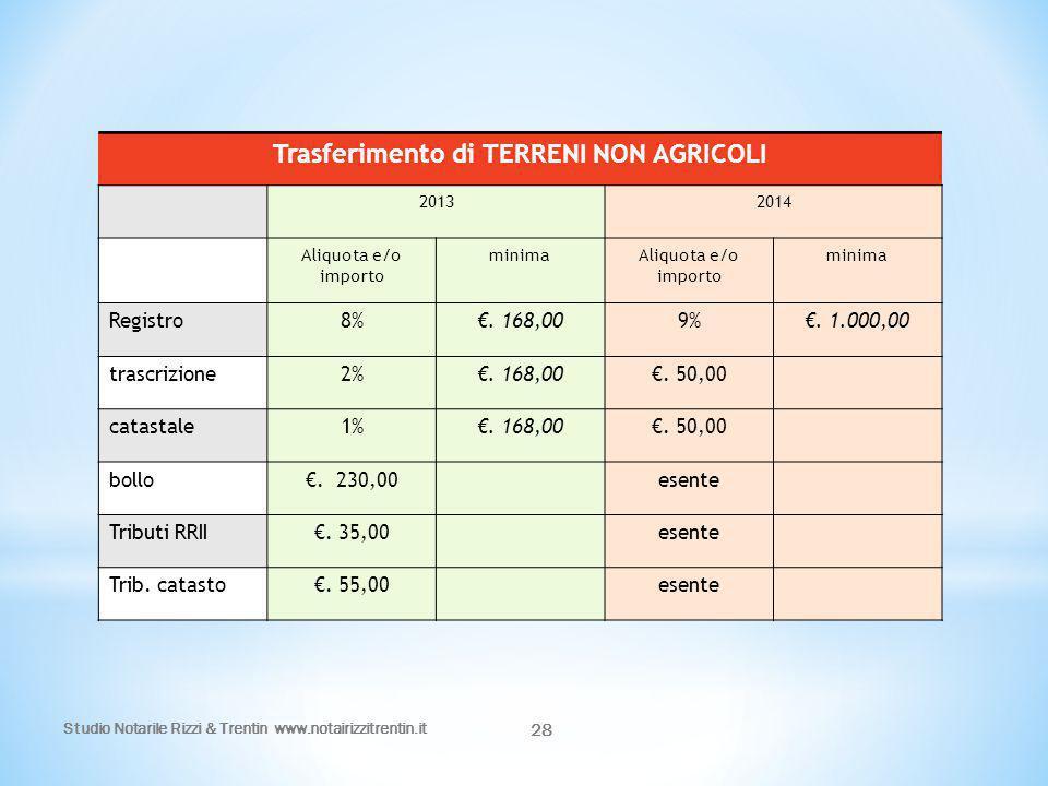 Studio Notarile Rizzi & Trentin www.notairizzitrentin.it 28 Trasferimento di TERRENI NON AGRICOLI 20132014 Aliquota e/o importo minimaAliquota e/o imp
