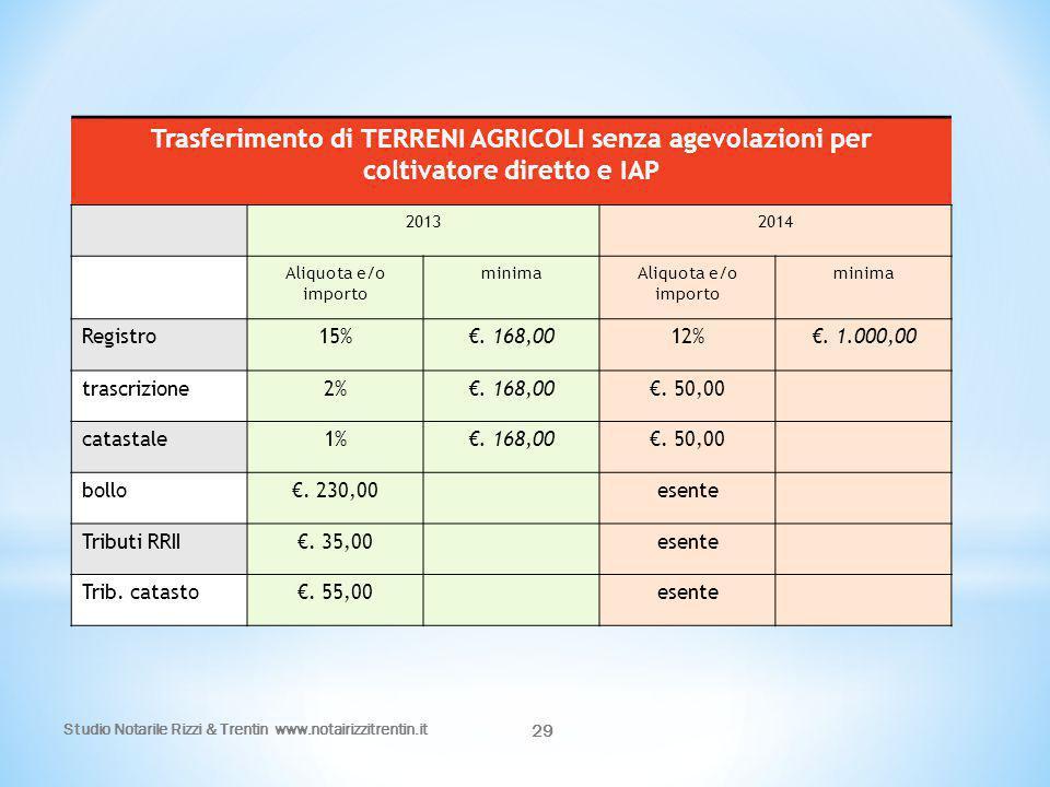 Studio Notarile Rizzi & Trentin www.notairizzitrentin.it 29 Trasferimento di TERRENI AGRICOLI senza agevolazioni per coltivatore diretto e IAP 2013201