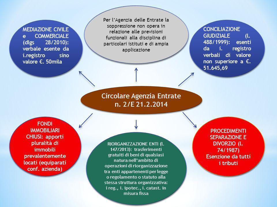 FONDI IMMOBILIARI CHIUSI: apporti pluralità di immobili prevalentemente locati (equiparati conf. azienda) PROCEDIMENTI SEPARAZIONE E DIVORZIO (l. 74/1