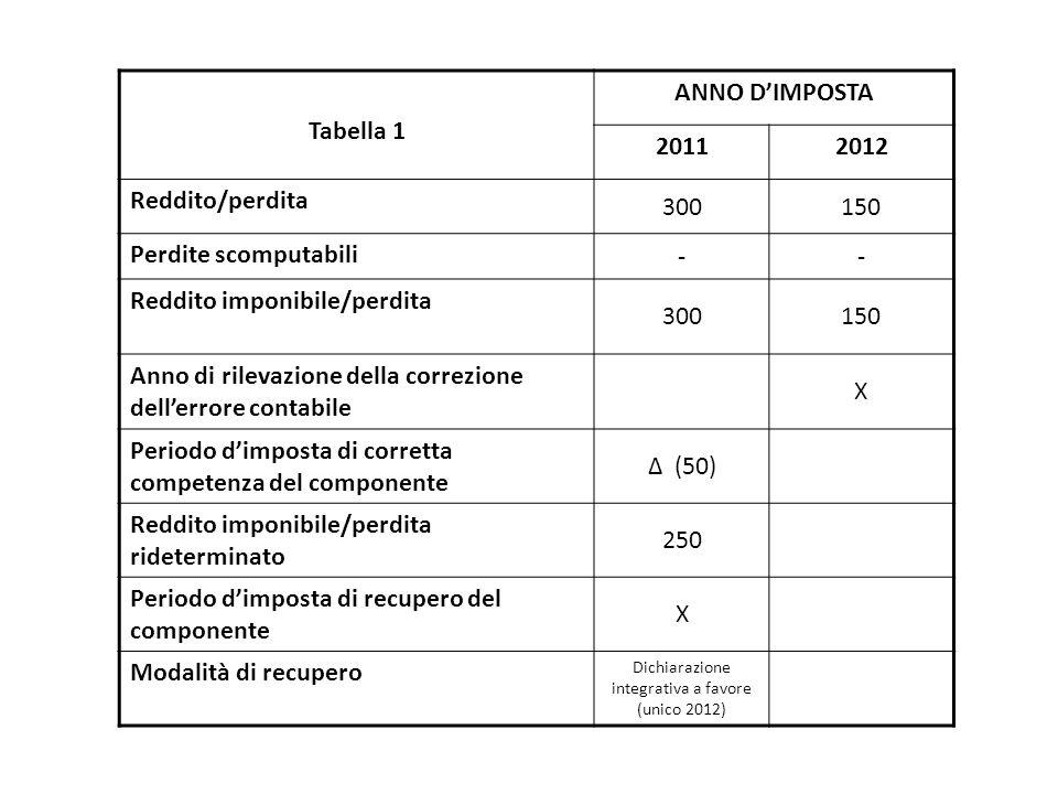 Tabella 1 ANNO D'IMPOSTA 20112012 Reddito/perdita 300150 Perdite scomputabili -- Reddito imponibile/perdita 300150 Anno di rilevazione della correzion
