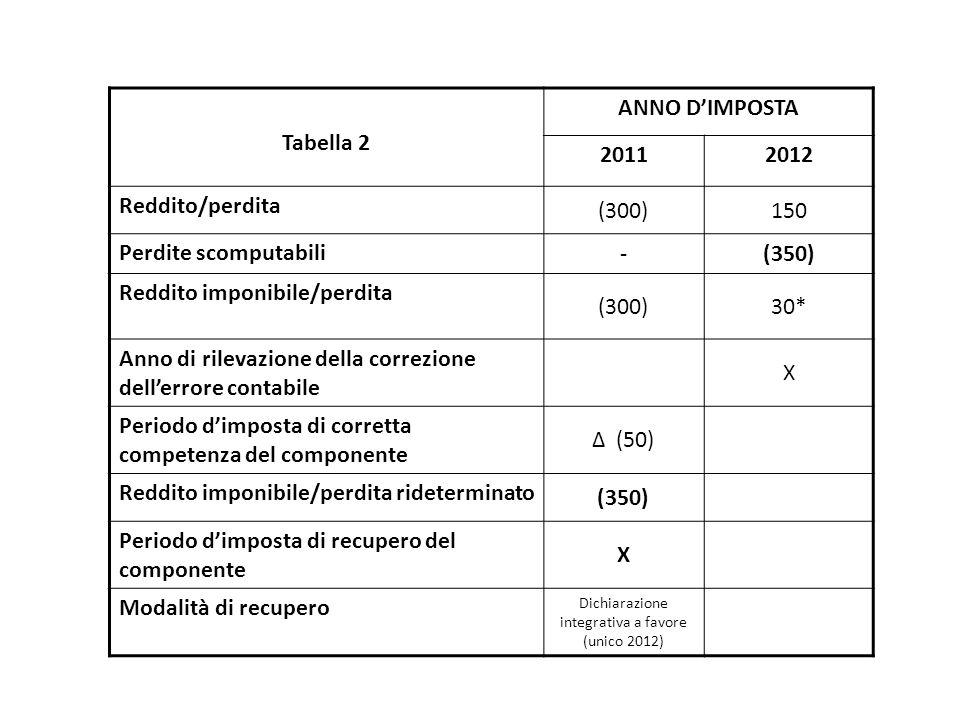 Tabella 2 ANNO D'IMPOSTA 20112012 Reddito/perdita (300)150 Perdite scomputabili -(350) Reddito imponibile/perdita (300)30* Anno di rilevazione della correzione dell'errore contabile X Periodo d'imposta di corretta competenza del componente Δ (50) Reddito imponibile/perdita rideterminato (350) Periodo d'imposta di recupero del componente X Modalità di recupero Dichiarazione integrativa a favore (unico 2012)