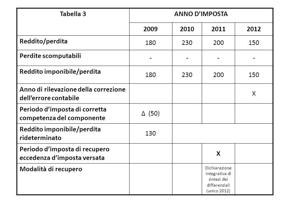 Tabella 3ANNO D'IMPOSTA 2009201020112012 Reddito/perdita 180230200150 Perdite scomputabili ---- Reddito imponibile/perdita 180230200150 Anno di rilevazione della correzione dell'errore contabile X Periodo d'imposta di corretta competenza del componente Δ (50) Reddito imponibile/perdita rideterminato 130 Periodo d'imposta di recupero eccedenza d'imposta versata X Modalità di recupero Dichiarazione integrativa di sintesi dei differenziali (unico 2012)