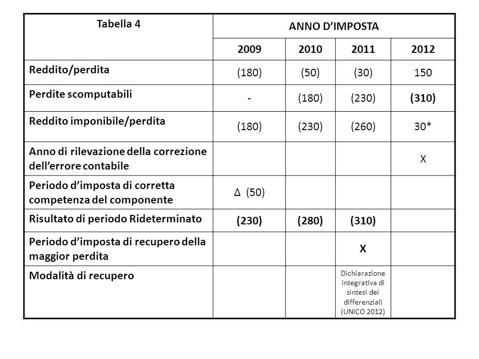 Tabella 4 ANNO D'IMPOSTA 2009201020112012 Reddito/perdita (180)(50)(30)150 Perdite scomputabili -(180)(230)(310) Reddito imponibile/perdita (180)(230)(260)30* Anno di rilevazione della correzione dell'errore contabile X Periodo d'imposta di corretta competenza del componente Δ (50) Risultato di periodo Rideterminato (230)(280)(310) Periodo d'imposta di recupero della maggior perdita X Modalità di recupero Dichiarazione integrativa di sintesi dei differenziali (UNICO 2012)