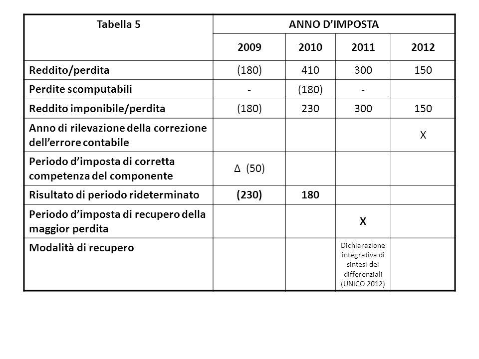 Tabella 5 ANNO D'IMPOSTA 2009201020112012 Reddito/perdita (180)410300150 Perdite scomputabili -(180)- Reddito imponibile/perdita (180)230300150 Anno di rilevazione della correzione dell'errore contabile X Periodo d'imposta di corretta competenza del componente Δ (50) Risultato di periodo rideterminato (230)180 Periodo d'imposta di recupero della maggior perdita X Modalità di recupero Dichiarazione integrativa di sintesi dei differenziali (UNICO 2012)
