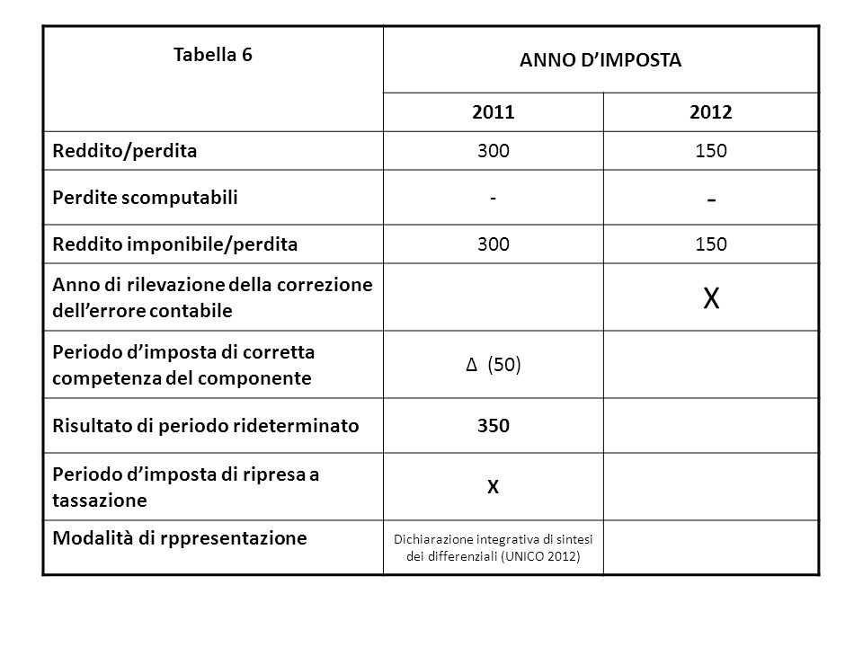 Tabella 6 ANNO D'IMPOSTA 20112012 Reddito/perdita300150 Perdite scomputabili- - Reddito imponibile/perdita300150 Anno di rilevazione della correzione dell'errore contabile X Periodo d'imposta di corretta competenza del componente Δ (50) Risultato di periodo rideterminato350 Periodo d'imposta di ripresa a tassazione X Modalità di rppresentazione Dichiarazione integrativa di sintesi dei differenziali (UNICO 2012)