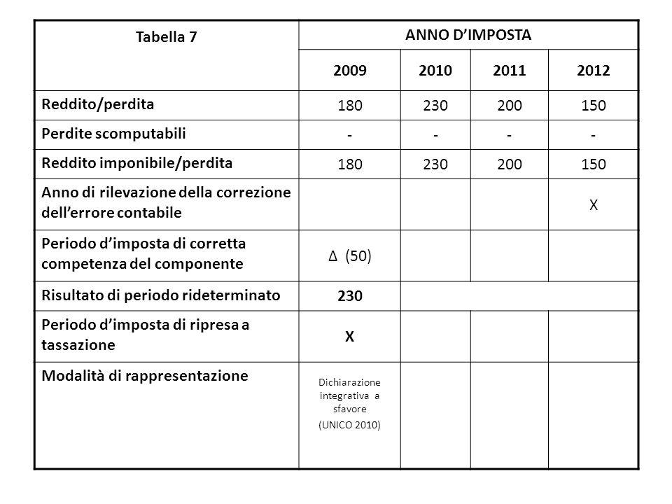 Tabella 7 ANNO D'IMPOSTA 2009201020112012 Reddito/perdita 180230200150 Perdite scomputabili ---- Reddito imponibile/perdita 180230200150 Anno di rilevazione della correzione dell'errore contabile X Periodo d'imposta di corretta competenza del componente Δ (50) Risultato di periodo rideterminato 230 Periodo d'imposta di ripresa a tassazione X Modalità di rappresentazione Dichiarazione integrativa a sfavore (UNICO 2010)
