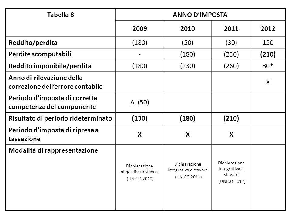 Tabella 8 ANNO D'IMPOSTA 2009201020112012 Reddito/perdita (180)(50)(30)150 Perdite scomputabili -(180)(230)(210) Reddito imponibile/perdita (180)(230)