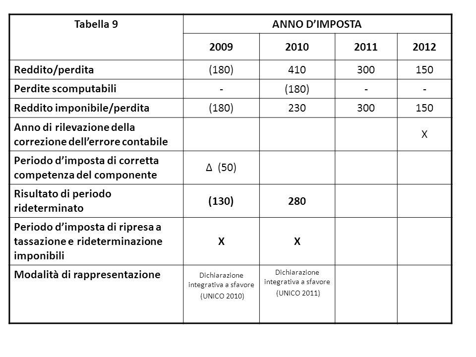 Tabella 9 ANNO D'IMPOSTA 2009201020112012 Reddito/perdita (180)410300150 Perdite scomputabili -(180)-- Reddito imponibile/perdita (180)230300150 Anno di rilevazione della correzione dell'errore contabile X Periodo d'imposta di corretta competenza del componente Δ (50) Risultato di periodo rideterminato (130)280 Periodo d'imposta di ripresa a tassazione e rideterminazione imponibili XX Modalità di rappresentazione Dichiarazione integrativa a sfavore (UNICO 2010) Dichiarazione integrativa a sfavore (UNICO 2011)