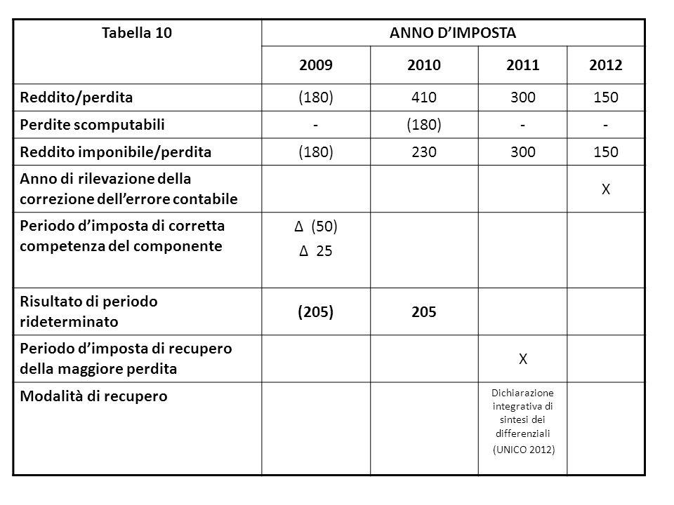 Tabella 10 ANNO D'IMPOSTA 2009201020112012 Reddito/perdita (180)410300150 Perdite scomputabili -(180)-- Reddito imponibile/perdita (180)230300150 Anno di rilevazione della correzione dell'errore contabile X Periodo d'imposta di corretta competenza del componente Δ (50) Δ 25 Risultato di periodo rideterminato (205)205 Periodo d'imposta di recupero della maggiore perdita X Modalità di recupero Dichiarazione integrativa di sintesi dei differenziali (UNICO 2012)