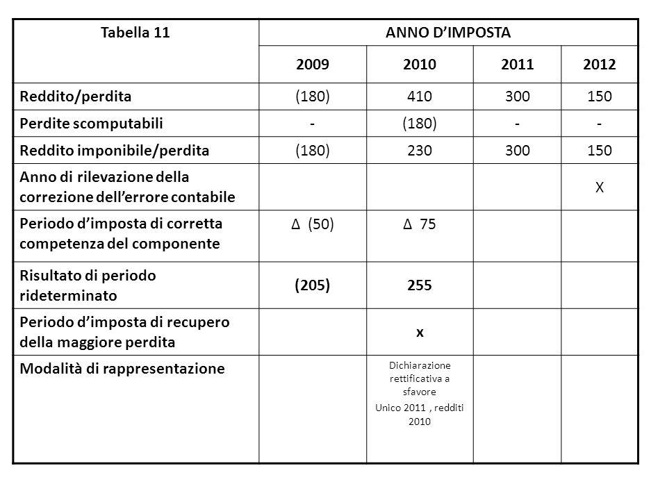 Tabella 11 ANNO D'IMPOSTA 2009201020112012 Reddito/perdita (180)410300150 Perdite scomputabili -(180)-- Reddito imponibile/perdita (180)230300150 Anno di rilevazione della correzione dell'errore contabile X Periodo d'imposta di corretta competenza del componente Δ (50)Δ 75 Risultato di periodo rideterminato (205)255 Periodo d'imposta di recupero della maggiore perdita x Modalità di rappresentazione Dichiarazione rettificativa a sfavore Unico 2011, redditi 2010