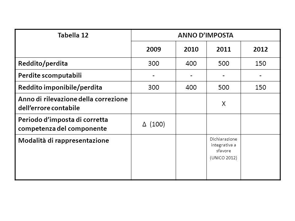 Tabella 12 ANNO D'IMPOSTA 2009201020112012 Reddito/perdita 300400500150 Perdite scomputabili ---- Reddito imponibile/perdita 300400500150 Anno di rile