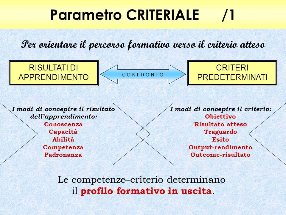 Parametro CRITERIALE/1 Per orientare il percorso formativo verso il criterio atteso RISULTATI DI APPRENDIMENTO CRITERI PREDETERMINATI C O N F R O N T