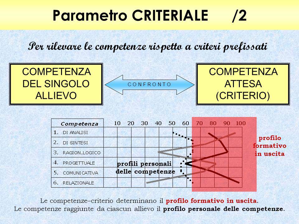 Parametro CRITERIALE/2 Per rilevare le competenze rispetto a criteri prefissati COMPETENZA DEL SINGOLO ALLIEVO COMPETENZA ATTESA (CRITERIO) C O N F R