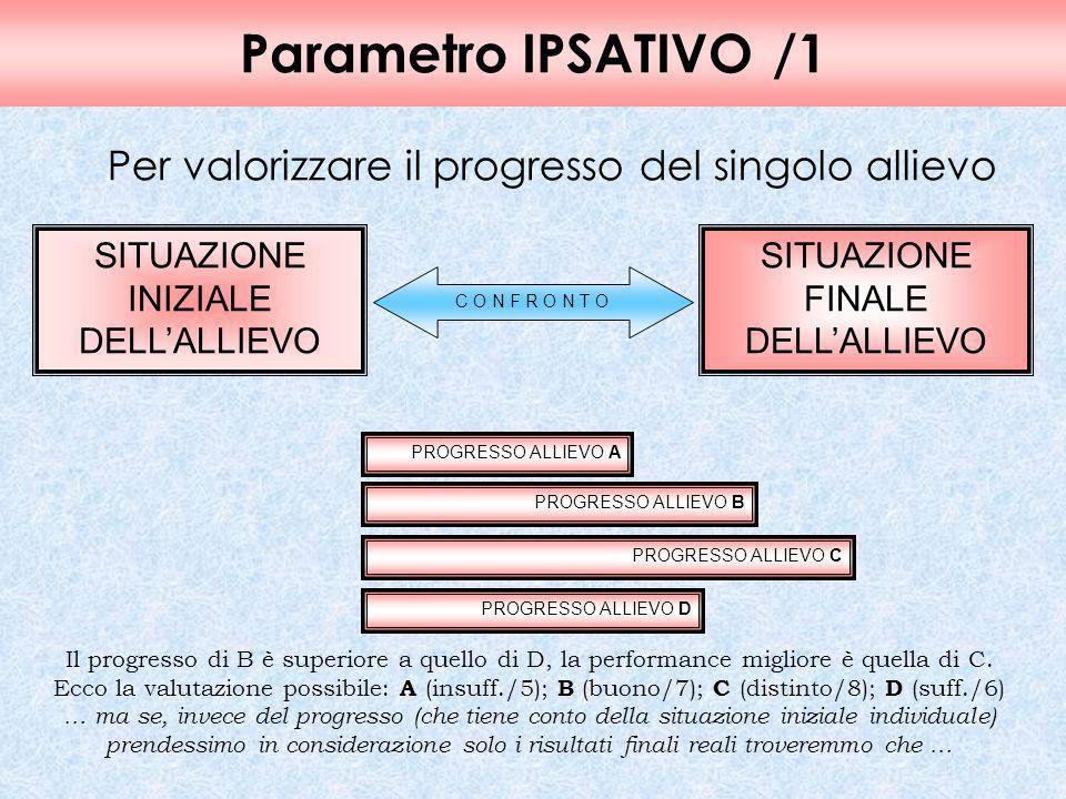 Parametro IPSATIVO/1 Per valorizzare il progresso del singolo allievo SITUAZIONE INIZIALE DELL'ALLIEVO SITUAZIONE FINALE DELL'ALLIEVO C O N F R O N T