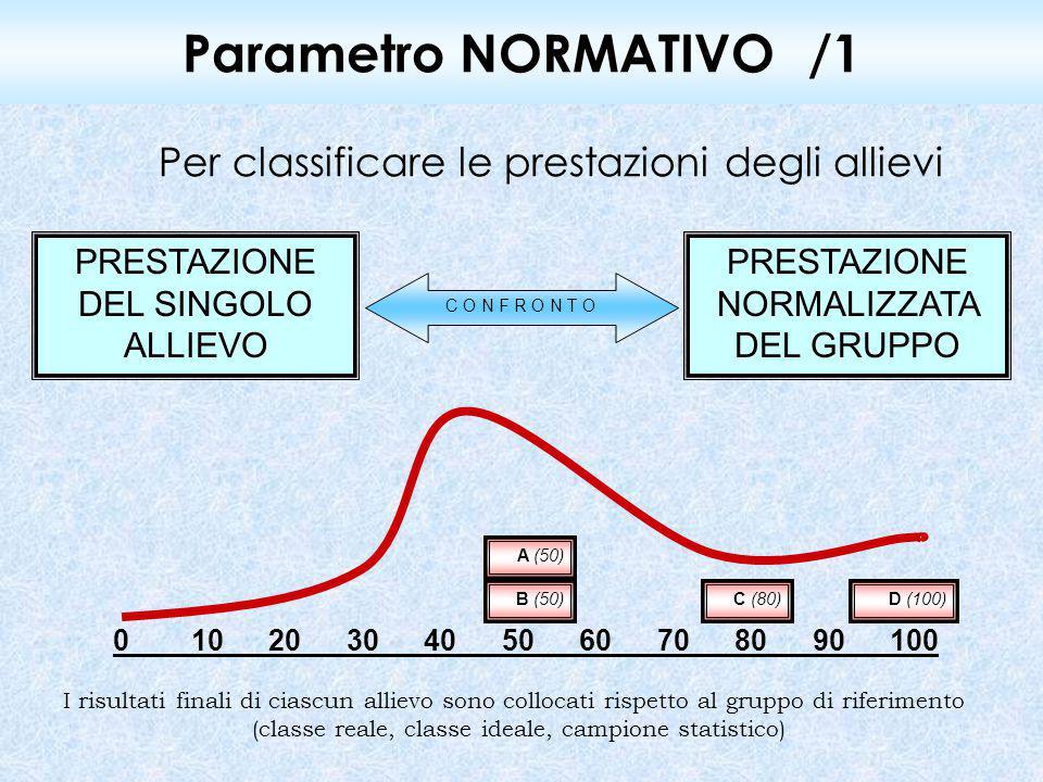 Parametro NORMATIVO/1 Per classificare le prestazioni degli allievi PRESTAZIONE DEL SINGOLO ALLIEVO PRESTAZIONE NORMALIZZATA DEL GRUPPO C O N F R O N