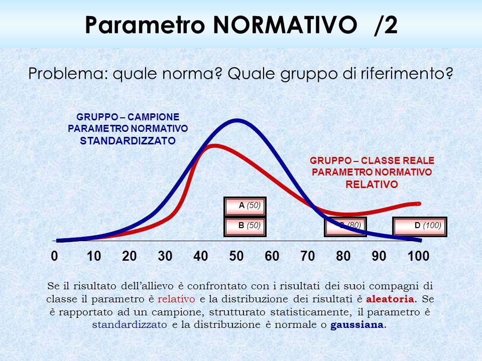 Parametro NORMATIVO/2 Problema: quale norma? Quale gruppo di riferimento? Se il risultato dell'allievo è confrontato con i risultati dei suoi compagni