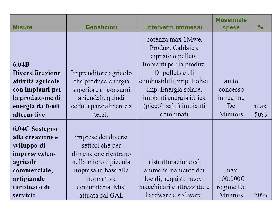 MisuraBeneficiariInterventi ammessi Massimale spesa% 6.04B Diversificazione attività agricole con impianti per la produzione di energia da fonti alter