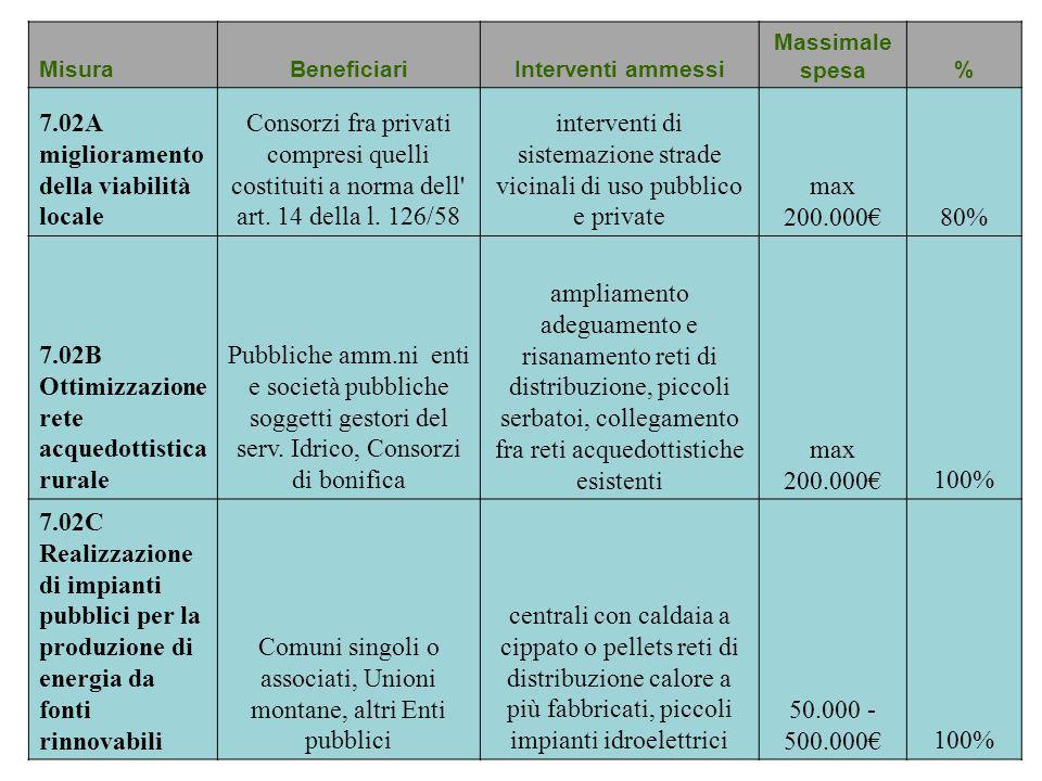 MisuraBeneficiariInterventi ammessi Massimale spesa% 7.02A miglioramento della viabilità locale Consorzi fra privati compresi quelli costituiti a norm