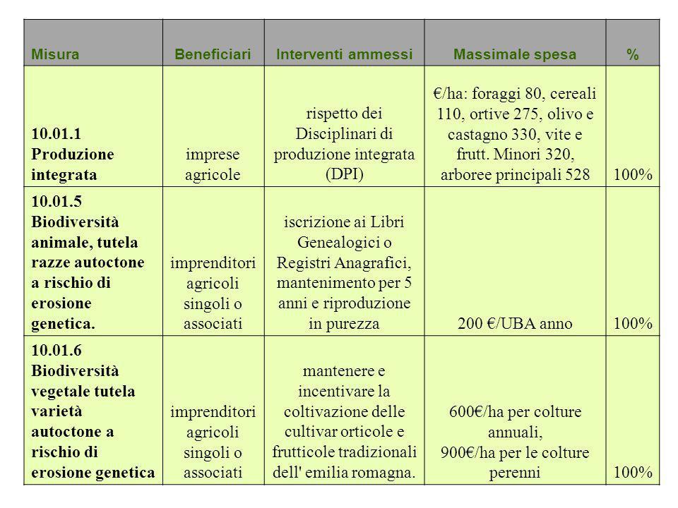 MisuraBeneficiariInterventi ammessiMassimale spesa% 10.01.1 Produzione integrata imprese agricole rispetto dei Disciplinari di produzione integrata (D