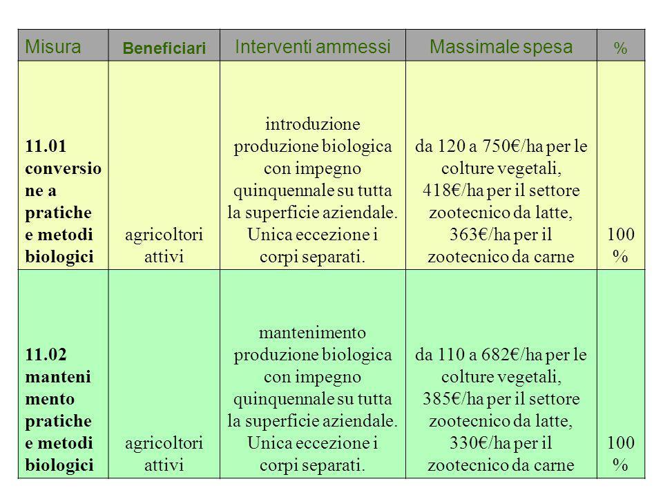 Misura Beneficiari Interventi ammessiMassimale spesa % 11.01 conversio ne a pratiche e metodi biologici agricoltori attivi introduzione produzione bio