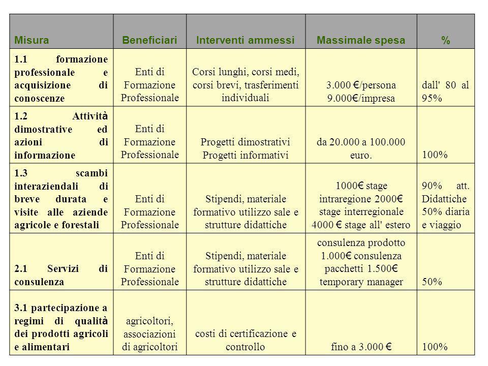 MisuraBeneficiariInterventi ammessiMassimale spesa% 1.1 formazione professionale e acquisizione di conoscenze Enti di Formazione Professionale Corsi l