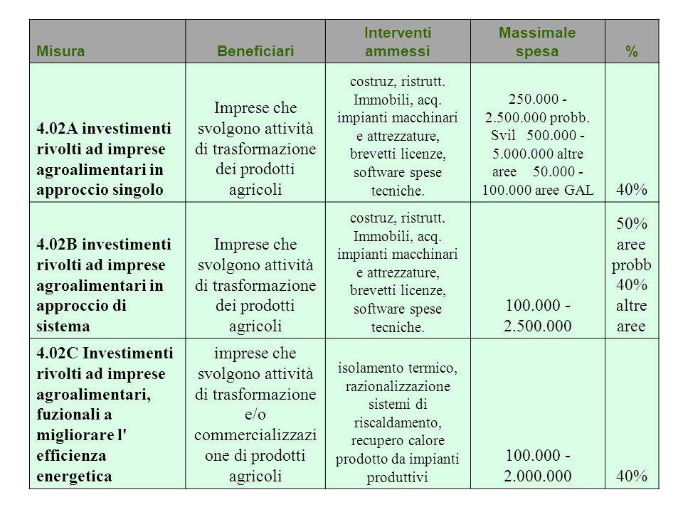MisuraBeneficiari Interventi ammessi Massimale spesa% 4.02A investimenti rivolti ad imprese agroalimentari in approccio singolo Imprese che svolgono a
