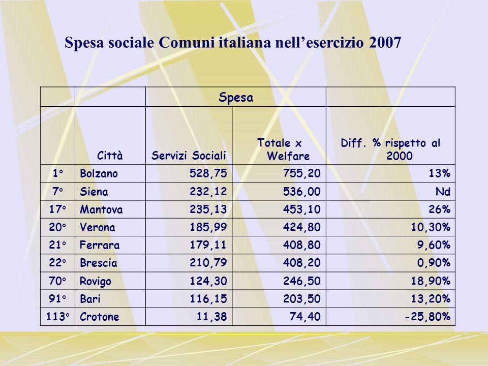 Spesa CittàServizi Sociali Totale x Welfare Diff.