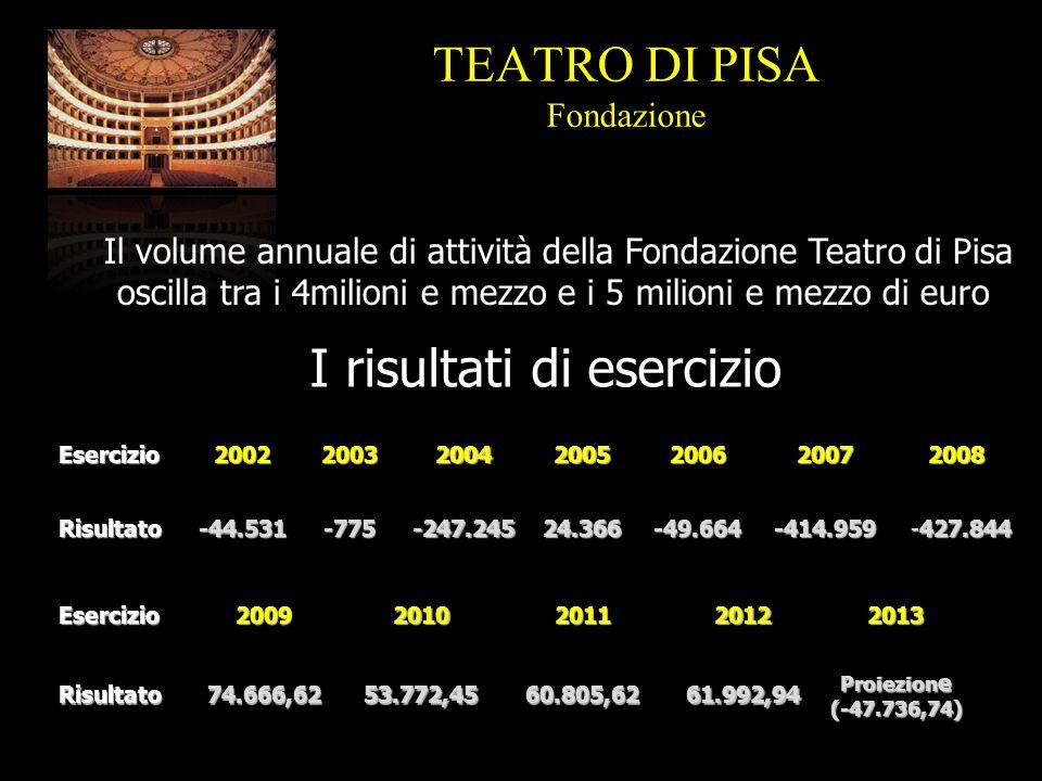 I risultati di esercizioEsercizio2002200320042005200620072008Risultato-44.531-775-247.24524.366-49.664-414.959 -427.844 TEATRO DI PISA Fondazione Esercizio20092010201120122013Risultato74.666,6253.772,4560.805,6261.992,94 Proiezion e (-47.736,74) Il volume annuale di attività della Fondazione Teatro di Pisa oscilla tra i 4milioni e mezzo e i 5 milioni e mezzo di euro