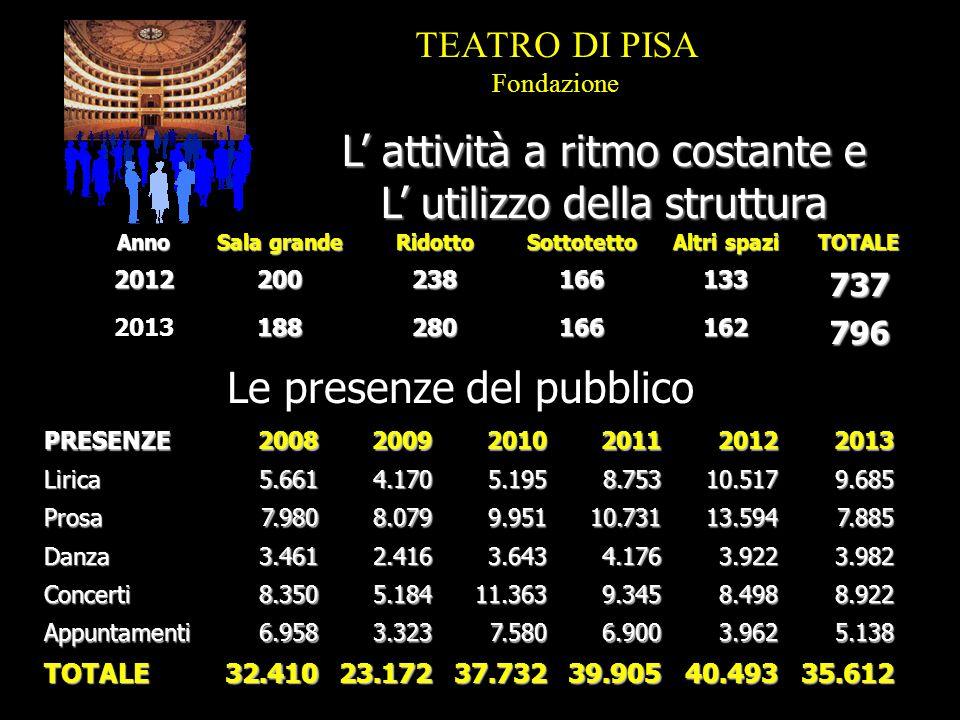 ABBONATI2009/102010/112011/122012/132013/14Lirica213205480490691 Prosa265414532545552 Danza6559959140 Concerti264299289254248 App.ti===== TOTALE8079771.3961.3801.531 La fedeltà del pubblico TEATRO DI PISA Fondazione