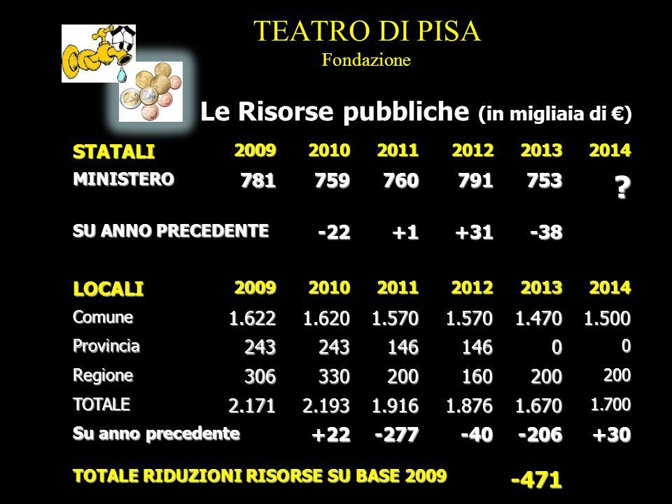 LOCALI200920102011201220132014Comune1.6221.6201.5701.5701.4701.500 Provincia24324314614600 Regione306330200160200200 TOTALE2.1712.1931.9161.8761.6701.700 Su anno precedente +22-277-40-206+30 TOTALE RIDUZIONI RISORSE SU BASE 2009 -471 TEATRO DI PISA Fondazione STATALI200920102011201220132014MINISTERO781759760791753.