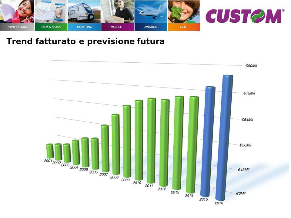 Custom re-investe ogni anno i profitti ottenuti in attività di Ricerca e Sviluppo.