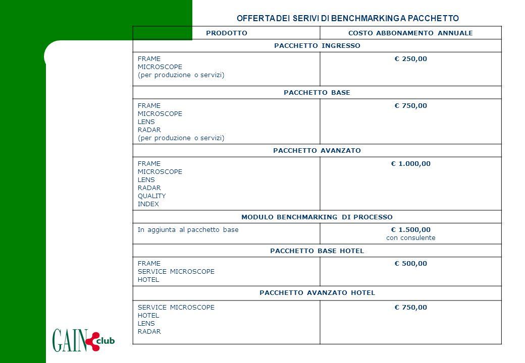 OFFERTA DEI SERIVI DI BENCHMARKING A PACCHETTO PRODOTTOCOSTO ABBONAMENTO ANNUALE PACCHETTO INGRESSO FRAME MICROSCOPE (per produzione o servizi) € 250,00 PACCHETTO BASE FRAME MICROSCOPE LENS RADAR (per produzione o servizi) € 750,00 PACCHETTO AVANZATO FRAME MICROSCOPE LENS RADAR QUALITY INDEX € 1.000,00 MODULO BENCHMARKING DI PROCESSO In aggiunta al pacchetto base€ 1.500,00 con consulente PACCHETTO BASE HOTEL FRAME SERVICE MICROSCOPE HOTEL € 500,00 PACCHETTO AVANZATO HOTEL SERVICE MICROSCOPE HOTEL LENS RADAR € 750,00