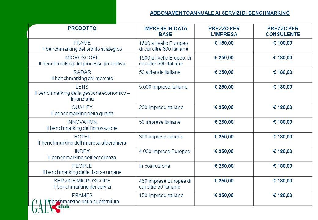 ABBONAMENTO ANNUALE AI SERVIZI DI BENCHMARKING PRODOTTOIMPRESE IN DATA BASE PREZZO PER L'IMPRESA PREZZO PER CONSULENTE FRAME Il benchmarking del profilo strategico 1600 a livello Europeo di cui oltre 600 Italiane € 150,00€ 100,00 MICROSCOPE Il benchmarking del processo produttivo 1500 a livello Eropeo, di cui oltre 500 Italiane € 250,00€ 180,00 RADAR Il benchmarking del mercato 50 aziende Italiane€ 250,00€ 180,00 LENS Il benchmarking della gestione economico – finanziaria 5.000 imprese Italiane€ 250,00€ 180,00 QUALITY Il benchmarking della qualità 200 imprese Italiane€ 250,00€ 180,00 INNOVATION Il benchmarking dell'innovazione 50 imprese Italiane€ 250,00€ 180,00 HOTEL Il benchmarking dell'impresa alberghiera 300 imprese italiane€ 250,00€ 180,00 INDEX Il benchmarking dell'eccellenza 4.000 imprese Europee€ 250,00€ 180,00 PEOPLE Il benchmarking delle risorse umane In costruzione€ 250,00€ 180,00 SERVICE MICROSCOPE Il benchmarking dei servizi 450 imprese Europee di cui oltre 50 Italiane € 250,00€ 180,00 FRAMES Il benchmarking della subfornitura 150 imprese italiane€ 250,00€ 180,00
