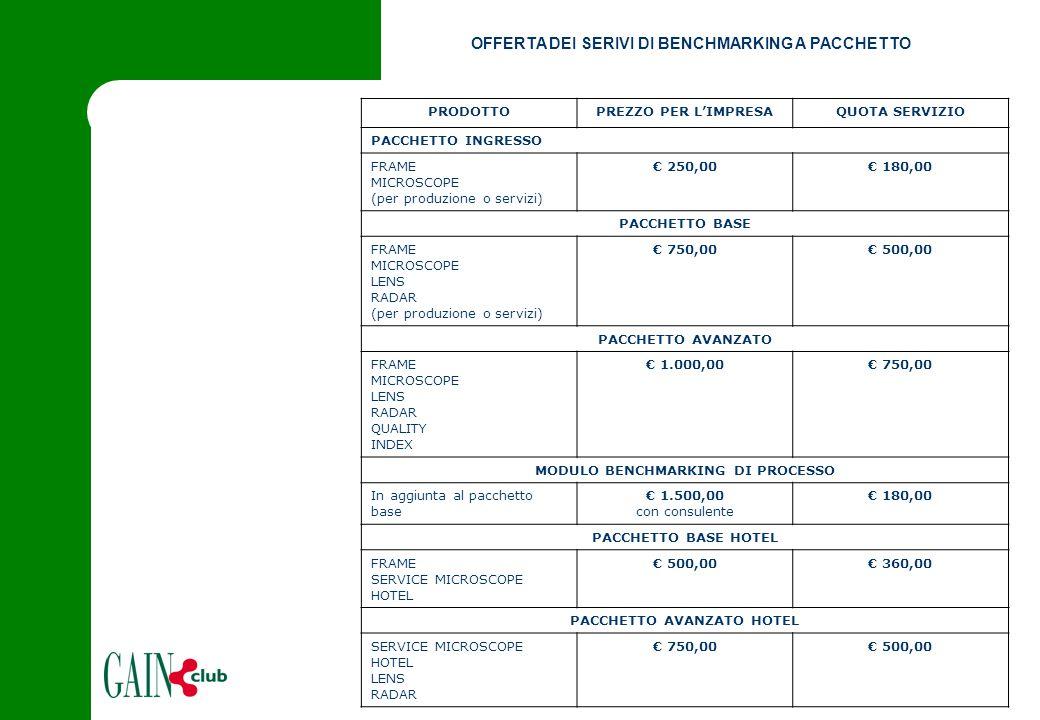 OFFERTA DEI SERIVI DI BENCHMARKING A PACCHETTO PRODOTTOPREZZO PER L'IMPRESAQUOTA SERVIZIO PACCHETTO INGRESSO FRAME MICROSCOPE (per produzione o servizi) € 250,00€ 180,00 PACCHETTO BASE FRAME MICROSCOPE LENS RADAR (per produzione o servizi) € 750,00€ 500,00 PACCHETTO AVANZATO FRAME MICROSCOPE LENS RADAR QUALITY INDEX € 1.000,00€ 750,00 MODULO BENCHMARKING DI PROCESSO In aggiunta al pacchetto base € 1.500,00 con consulente € 180,00 PACCHETTO BASE HOTEL FRAME SERVICE MICROSCOPE HOTEL € 500,00€ 360,00 PACCHETTO AVANZATO HOTEL SERVICE MICROSCOPE HOTEL LENS RADAR € 750,00€ 500,00