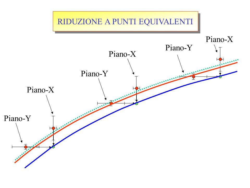 RIDUZIONE A PUNTI EQUIVALENTI Piano-Y Piano-X Piano-Y