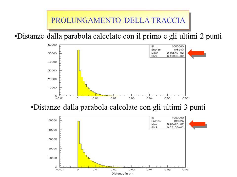 Distanze dalla parabola calcolate con il primo e gli ultimi 2 punti Distanze dalla parabola calcolate con gli ultimi 3 punti PROLUNGAMENTO DELLA TRACCIA