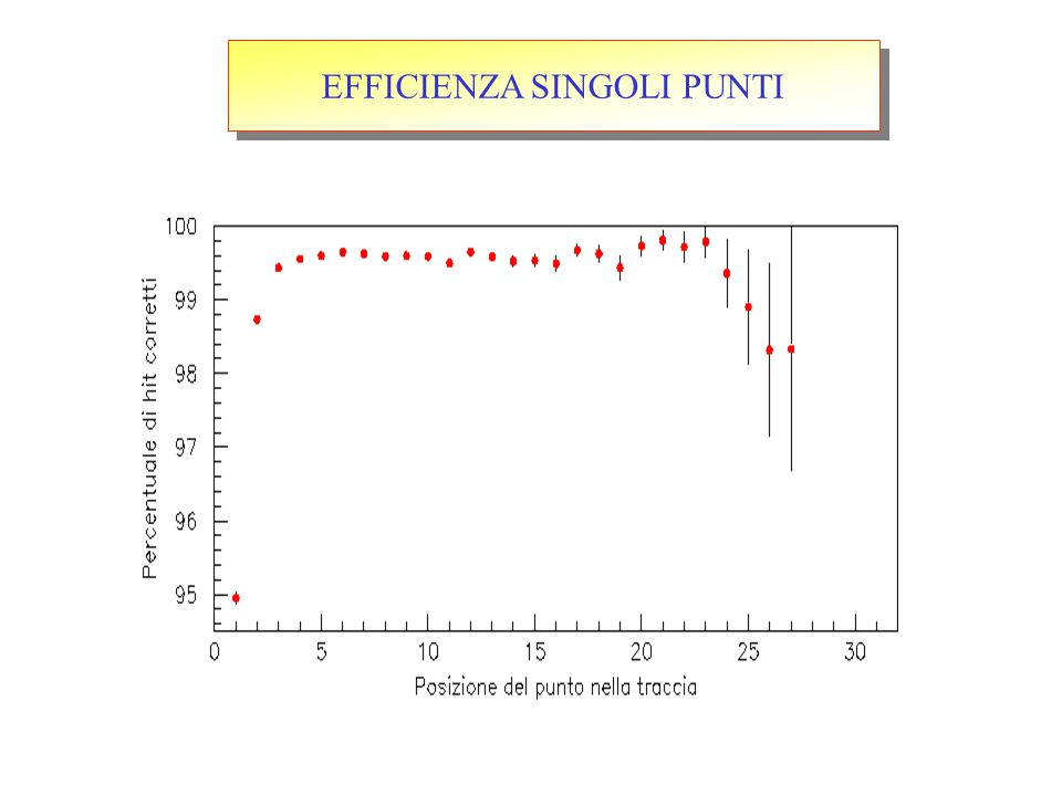 EFFICIENZA SINGOLI PUNTI