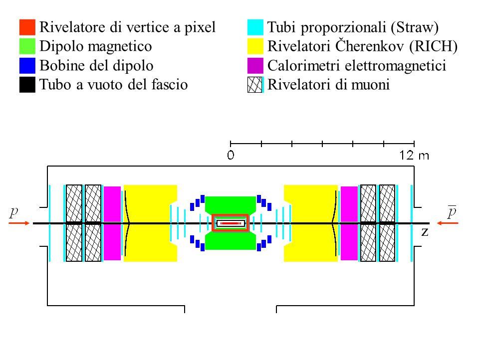  Rivelatore di vertice a pixel  Dipolo magnetico  Bobine del dipolo  Tubo a vuoto del fascio  Tubi proporzionali (Straw)  Rivelatori Čherenkov (RICH)  Calorimetri elettromagnetici  Rivelatori di muoni z