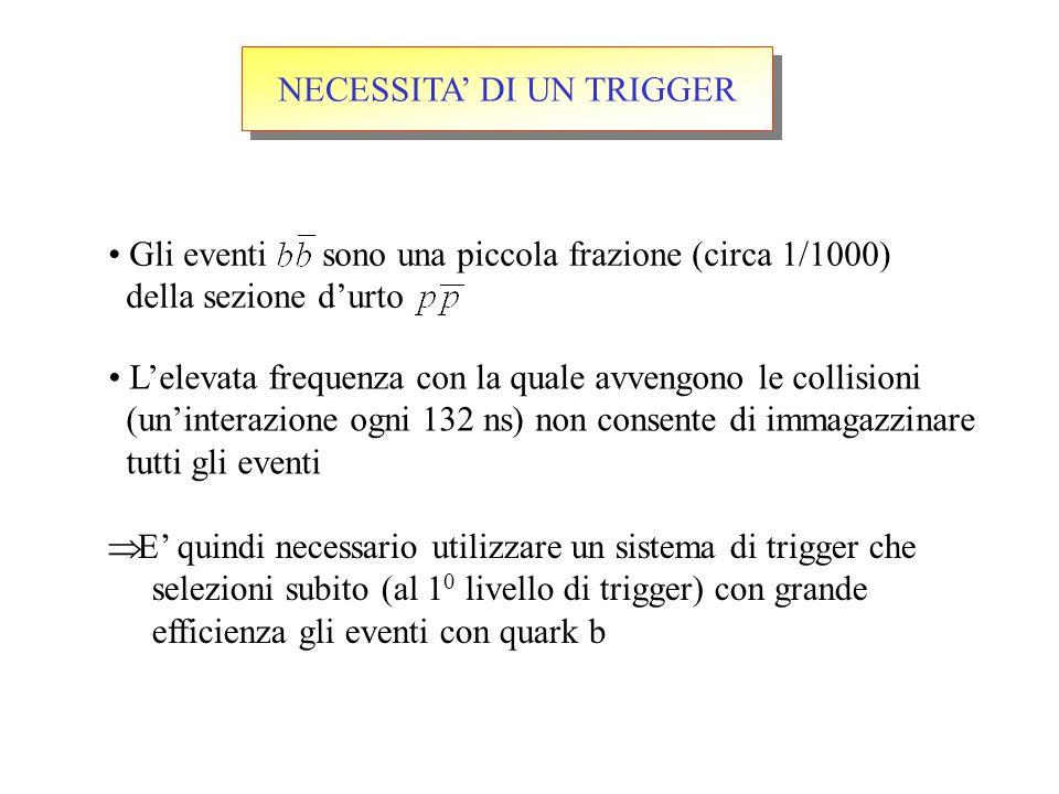 NECESSITA' DI UN TRIGGER L'elevata frequenza con la quale avvengono le collisioni (un'interazione ogni 132 ns) non consente di immagazzinare tutti gli eventi  E' quindi necessario utilizzare un sistema di trigger che selezioni subito (al 1 0 livello di trigger) con grande efficienza gli eventi con quark b Gli eventi sono una piccola frazione (circa 1/1000) della sezione d'urto