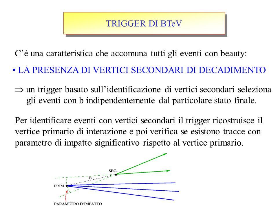 TRIGGER DI BTeV C'è una caratteristica che accomuna tutti gli eventi con beauty: LA PRESENZA DI VERTICI SECONDARI DI DECADIMENTO  un trigger basato sull'identificazione di vertici secondari seleziona gli eventi con b indipendentemente dal particolare stato finale.